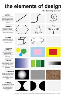 Elements of Design 'cheat sheet' - Anita Green. Graphic Design Lessons, Graphic Design Tutorials, Elements And Principles, Elements Of Design, Classroom Art Projects, Art Classroom, Principals Of Design, Design Theory, Design Basics