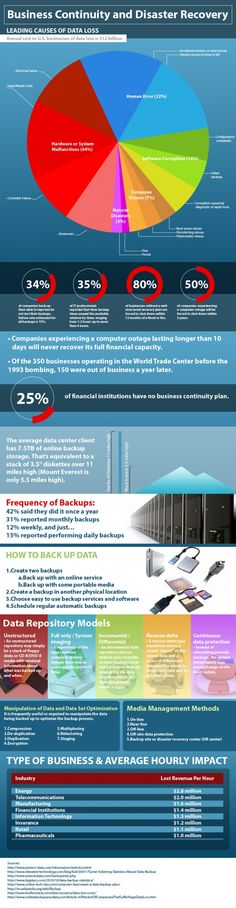 Business Continuity And Disaster Recovery [INFOGRAPHIC]