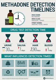 Methadone Detection Timelines (INFOGRAPHIC) - This infographic shows methadone detection windows on urine, blood, hair and saliva tests. Withdrawal Symptoms, Drug Withdrawal, Drug Test, Criminology, Pharmacology, Sugar Detox, Addiction Recovery, Psychiatry