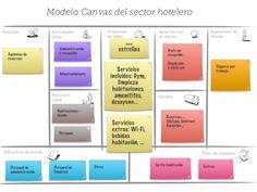 Modelo Canvas del sector hotelero
