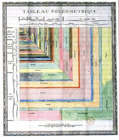 Charles de Fourcroy, Enlightened French Mathematician, wrote his treatise on a Tableau Poléometrique in 1782. He analyzed urban growth, by means of graphics comparing extension of main European cities with their amount of inhabitants.
