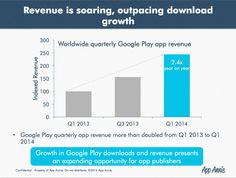 key highlights include:      Worldwide downloads and revenue are increasing quarter-over-quarter on Google Play, representing a massive op...