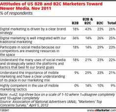 For integrating newer media into existing marketing programs, a greater number of B2C marketers agreed they understood the use and value of newer digital channels like mobile and social media compared to B2B marketers. However, fewer B2C marketers felt their digital and traditional marketing programs were well integrated compared to their B2B peers (36% vs. 26%).