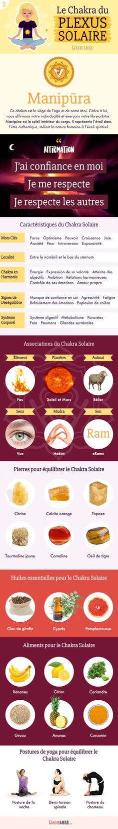 Goodie mood - ⭐️An introduction to the chakras: The meaning of the Solar Plexus Chakra. On Goodie Mood the bl - Chakra Du Plexus Solaire, Solar Plexus Chakra, Chakra Meditation, Kundalini Yoga, Yoga Chakras, Ayurveda, Les Chakras, Tumblr, Plexus Products