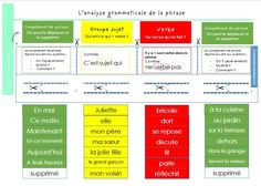 l'analyse grammaticale d'une phrase avec Verbe-Sujet-Complément de phrase Cycle 3, Periodic Table, Language, Teacher, Learning, School, Images, Projects, Teaching French
