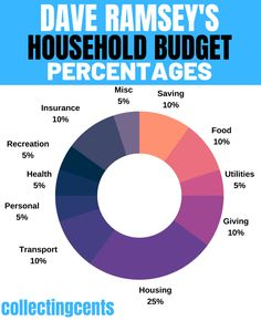 Household Budget Spreadsheet, Household Budget Template, Budget Binder, Budgeting System, Budgeting Finances, Budgeting Tips, Dave Ramsey Budgeting Worksheets, Dave Ramsey Envelope System, Total Money Makeover