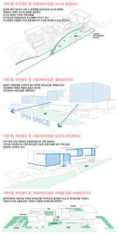 Architecture Portfolio, Concept Architecture, Architecture Design, Architecture Diagrams, Urban Analysis, Site Analysis, Landscape Diagram, Site Plans, Concept Diagram