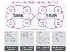 優れたUXを実現するための人間中心デザインとは? - UXploration