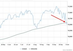 What breaking the 200-day moving average for stocks really means - MarketWatch