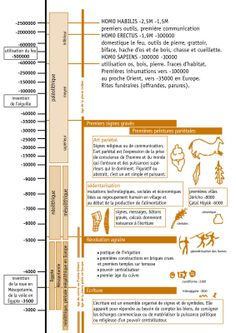 Chronologie - 2,5 M / - 3 000 Homo Habilis, World History, Art Education, Civilization, Mindfulness, Prehistory, Literatura, History Of The World, Timeline