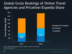 In Online Travel, Size Matters Four Questions about the Future of Online Travel Agencies Tourism Marketing, Size Matters, Online Travel, Travel Agency, Research, Future, Search, Future Tense, Science Inquiry