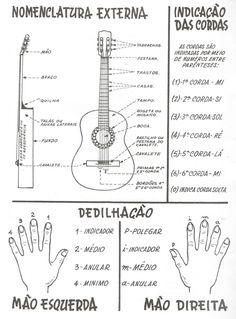 "The ukulele is a very small guitar that originated from an island in Portugal called Madeira. This instrument was called ""braguinha"" in Portuguese. Ukulele Art, Guitar Chords, Music Guitar, Playing Guitar, Acoustic Guitar, Music Lessons, Guitar Lessons, Music Hacks, Small Guitar"