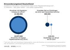 Image result for Grafiken zur Migration in Deutschland German, Chart, Image, Roots, Infographic, Germany, Deutsch, German Language