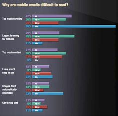36% of consumers read marketing emails on mobile