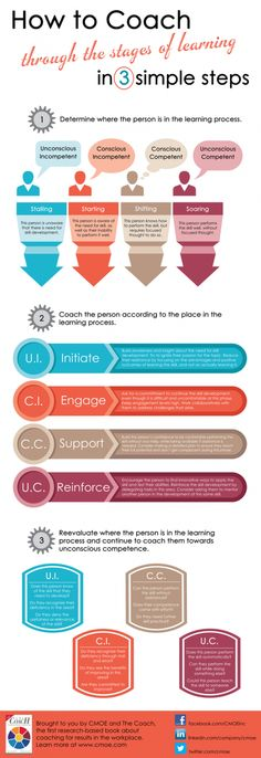 How To Coach Through The Stages Of Learning In 3 Simple Steps Infographic #coaching
