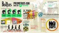 La Ciudad de México, la que más escucha a The Beatles en Spotify - https://webadictos.com/2016/04/11/cdmx-mas-escucha-the-beatles/?utm_source=PN&utm_medium=Pinterest&utm_campaign=PN%2Bposts