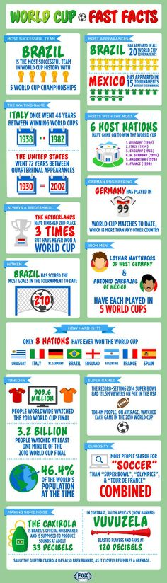 World Cup history 2014 Fast Facts mark lewis Footie fan World Cup Teams, World Cup Match, Soccer World, Fifa World Cup, Brazil World Cup, World Cup Russia 2018, World Cup 2014, Soccer Birthday, Soccer Party
