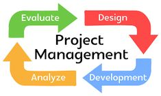 Fiverr freelancer will provide Project Management services and help you in project management and engineering management within 1 day Editing Writing, Writing A Book, Engineering Management, Project Management Professional, Campaign Logo, Political Campaign, Blurb Book, Book Design Layout, Social Media Design