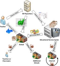 Getting Started with 3D Printing in Education