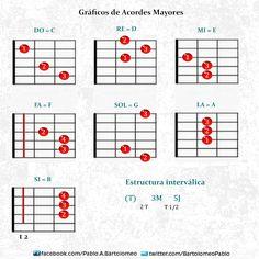Clases de Guitarra :      Pablo Bartolomeo: Gráficos de Acordes Mayores, menores y 7 dom.