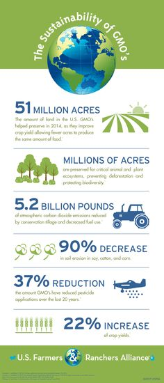 Check out the ways #GMOs help #farmers conserve resources #EarthDay #sustainability