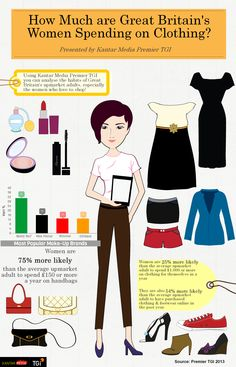 How Much are Great Britain's Women Spending on #Clothing? #kantar #media #tgi #uk