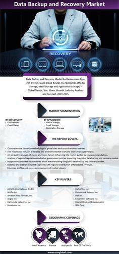 Global data backup and recovery market are growing at a significant CAGR of 10.5% during the forecast period. Data backup and recovery software play an essential position to replicate, defend and maintain in theprocess of creating copies and storing data that can be used to protect against data loss. Secondary Research, Cover Report, Market Segmentation, World Data, Data Backup, Financial Analysis, Investment Companies, Swot Analysis, Media Storage