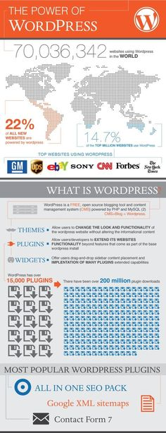 57 great Everything for WordPress images   Wordpress plugins