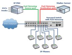 Avaya IP Office 500 Call Recording