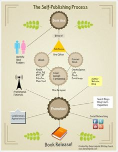 The Self Publishing Process Infographic