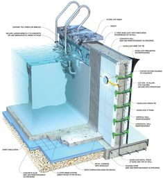 ICF Builder magazine: the information source for residential and commercial ICF contractors who build energy-efficient, hurricane resistant homes, houses and commercial buildings from foam insulating concrete forms Swimming Pool Drawing, Swiming Pool, Natural Swimming Pools, Swimming Pools Backyard, Swimming Pool Designs, Swimming Pool Architecture, Ideas Terraza, Piscine Diy, Piscina Interior