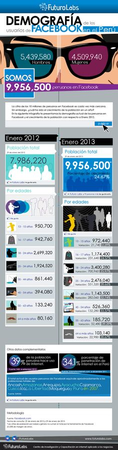 Demografía de los usuarios de Facebook en Perú [infografia]