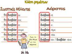 Greek Language, Grammar, Teaching, Education, School, Kids, Young Children, Boys, Greek