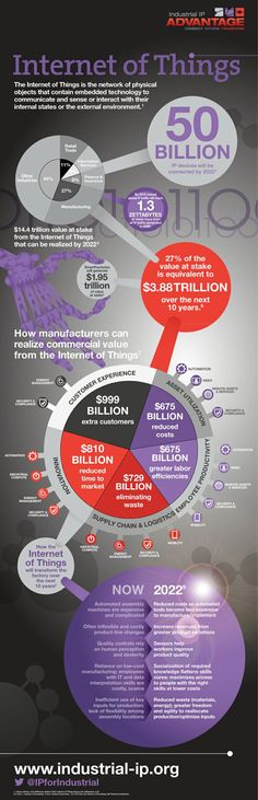 The Internet of Things #Infographic #IoT via industrial-ip.org