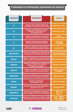 Comandos de búsqueda: los principales trucos para buscar en Google