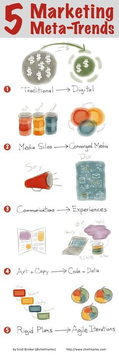 5 meta-trends underlying almost all of modern marketing