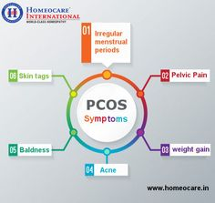 Polycystic ovary syndrome is one of the serious health problems among women of reproductive age. That can affect a woman's Menstrual cycle, hormones, ability to have children, heart, blood vessels and more. If it is untreated, it leads to many health problems. You can cure your pcos health problems with Homeopathy.  It can be attained at Homeocare International. It is one of the world's best premium homeopathic clinics organized by group of diligent homeopaths across the South India.