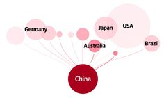 How China's economic slowdown could weigh on the rest of the world | World news | The Guardian