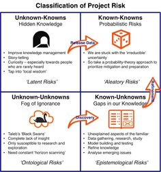 Classification of Project Risk - Known-Unkowns, etc