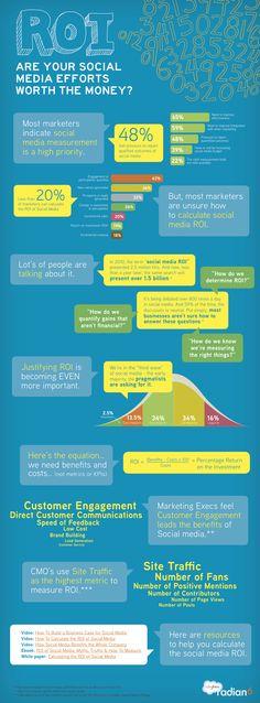 Infographic - ROI Of Social Media