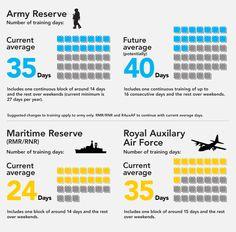 Army Rreserves