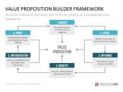 Value Proposition - Use the Value Proposition templates to bring out the benefits of your products and business models for customers and value-added partners with the help of tables, matrices, questio Value Proposition, The Help, Innovation, Templates, Marketing, Business, Model, Models