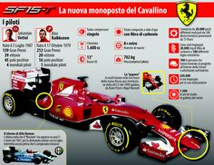 #Ferrari SF15-T #infographic @jpasioncarreon