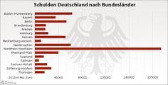 Schulden der Bundesländer in Deutschland