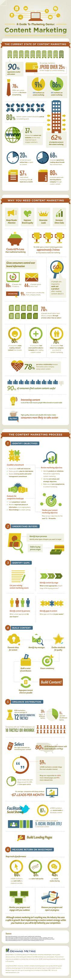 Content Marketing - Hype oder Besinnung auf Qualität? Studie und Infografik