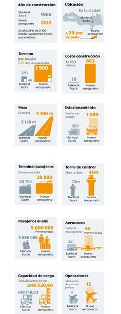 Datos del nuevo #AeropuertoUIO /via @elcomerciocom