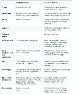 Elimination diet for food allergies..print and put on fridge. @Ellen McNamara