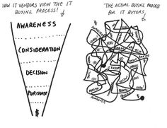 The traditional marketing funnel is dead. It has very little to do with how customers buy, time to find a better model - Meet the popcorn funnel. Marketing Technology, Inbound Marketing, Content Marketing, Social Media Marketing, Marketing Program, Sales And Marketing, Business Marketing, Online Marketing, Best Model