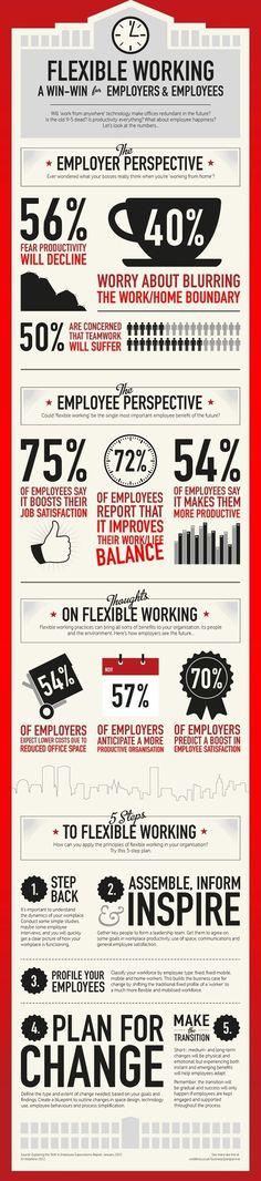 Flexible Working: Win-Win For Employers & Employees