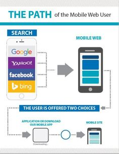 Mobile User Experience Infographic The 614 Group